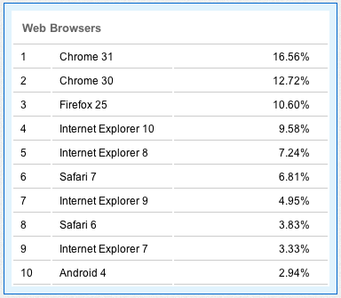 browsershares